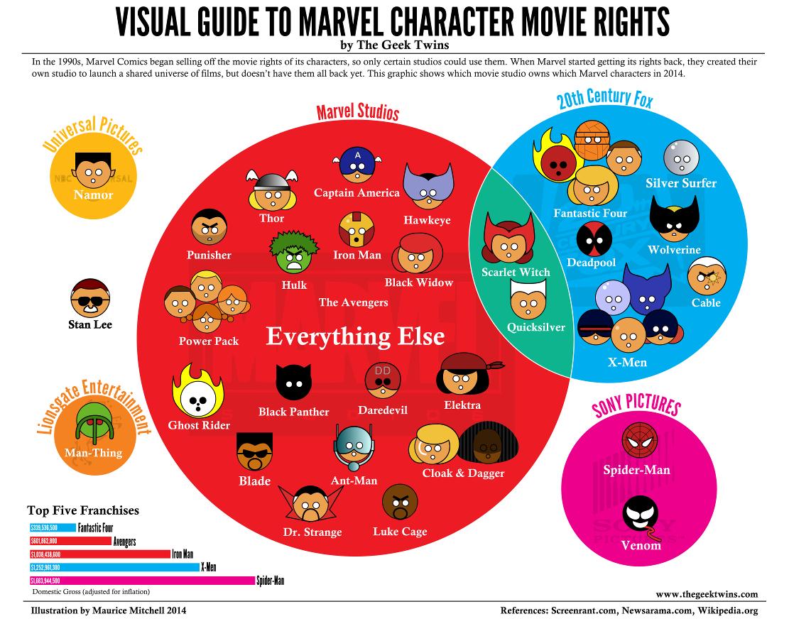 marvel-rights